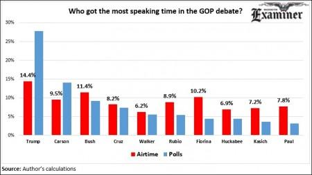 091615 GOP Debate Airtime 1